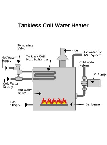 indirect water heater in Beaver, PA